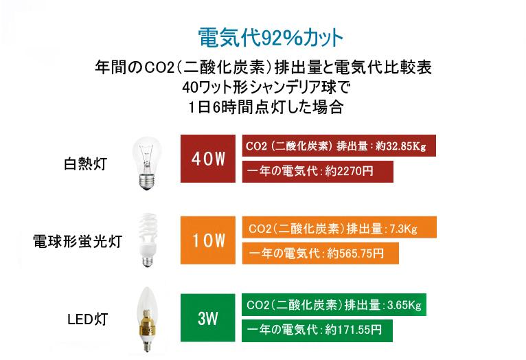 年間のCO2排出量と電気代比較表