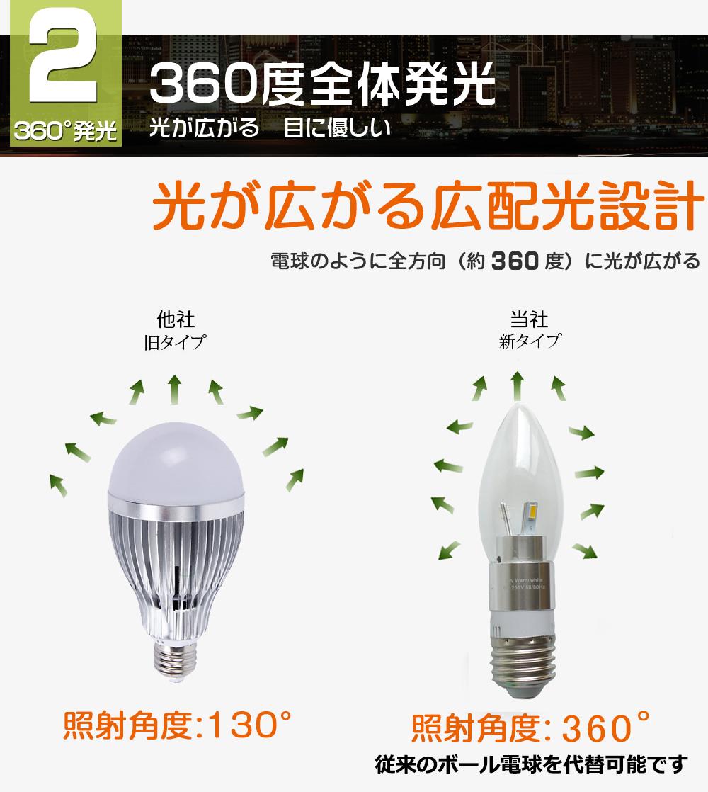 LED電球のメリットをおさい