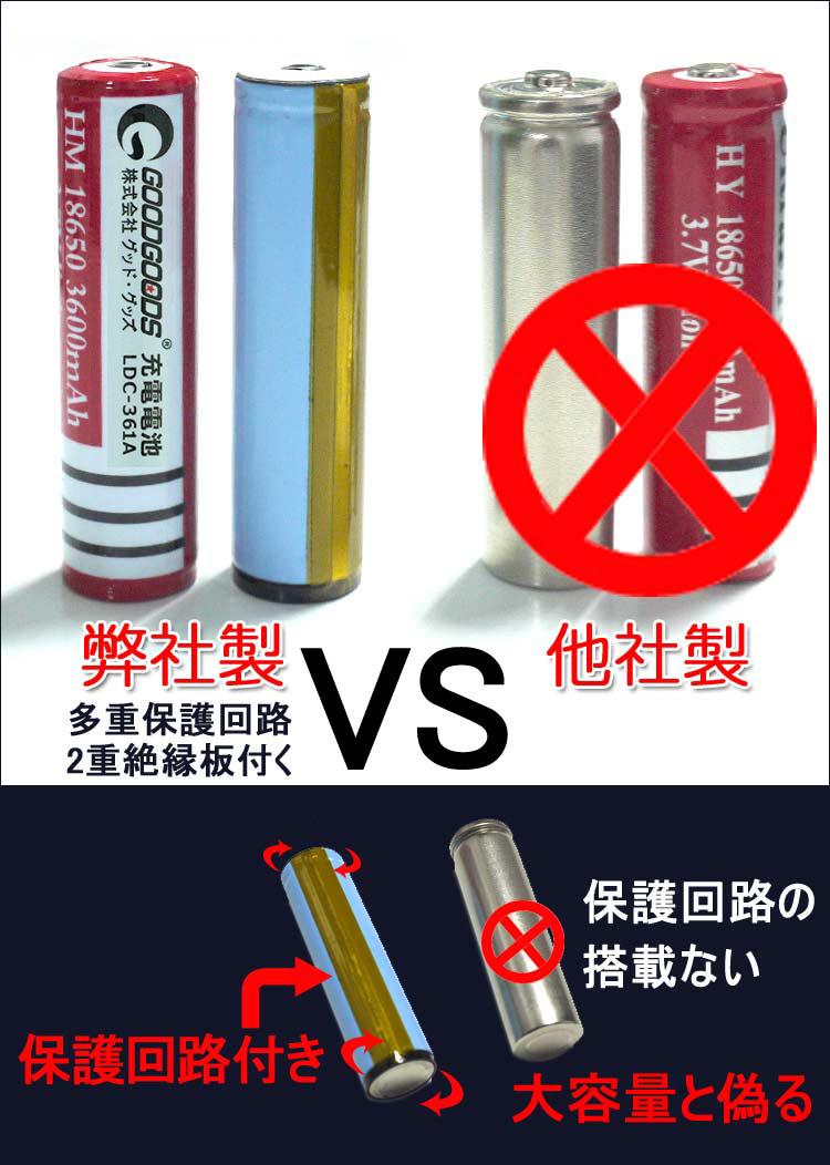 弊社製の電池は保護回路付き 他社製の電池は保護回路が付かない、大容量と偽る